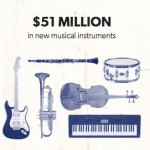 Musica Instruments Save the Music Foundation