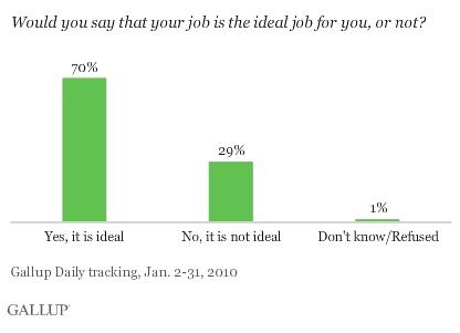 ideal-job-graph.jpg