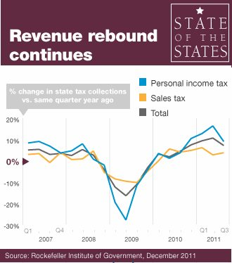 State revenues rise chart-Stateline