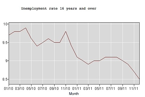 Unemployment Rate 2010-2011, US Bureau of Labor Statistics
