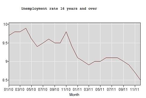 Unemployment Rate 2010-2011, US Bureau of Labor Statistics
