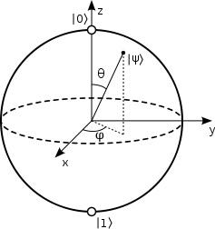 quantum physics equation