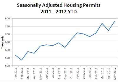 housing permits rise -Census Bureau
