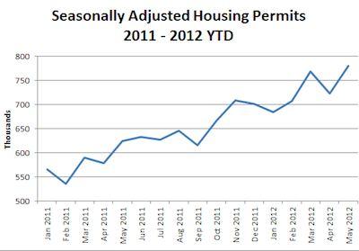 housing permits rise -Census Bureau