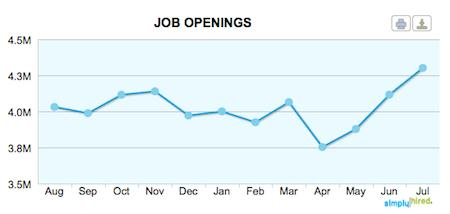 US Job openings July-2012