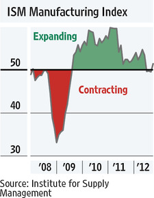 Manufacturing trend 5-years
