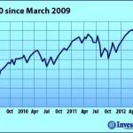 Stocks Dow Jones 5-year-high