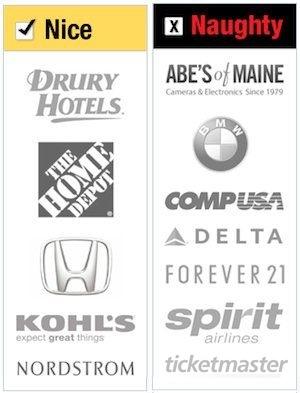 Naught Nice List - Consumer Reports 2012