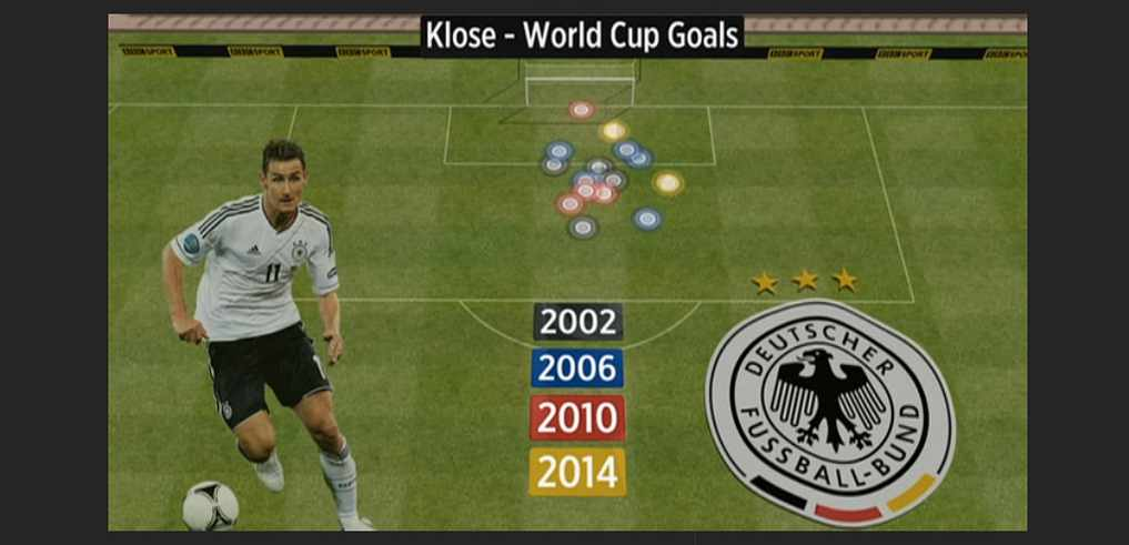 Klose-world-cup-goals-BBCweb-graphic