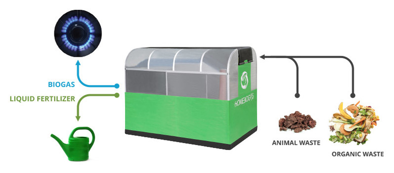 Gas Converter released HomeBioGas