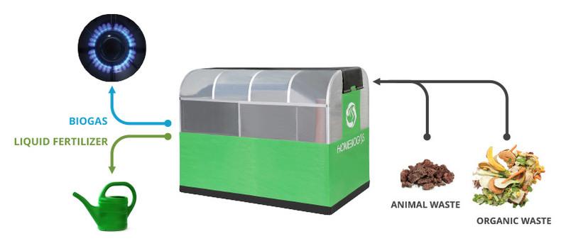 Gas Converter released HomeBioGas