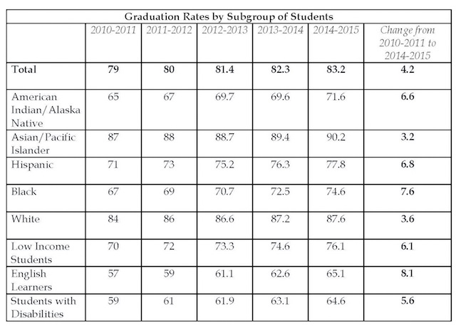 graduation-rates-for-students-white-house